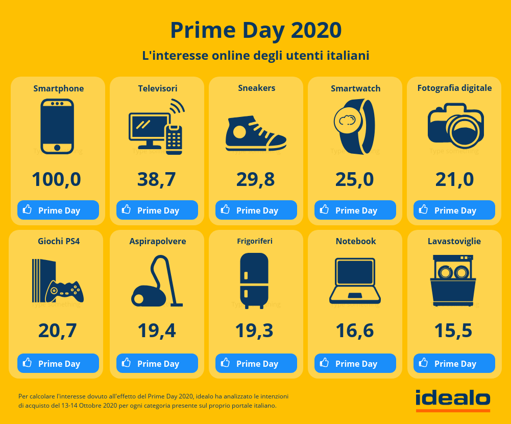 2primeday2020classificaprodotti-1602771757.png