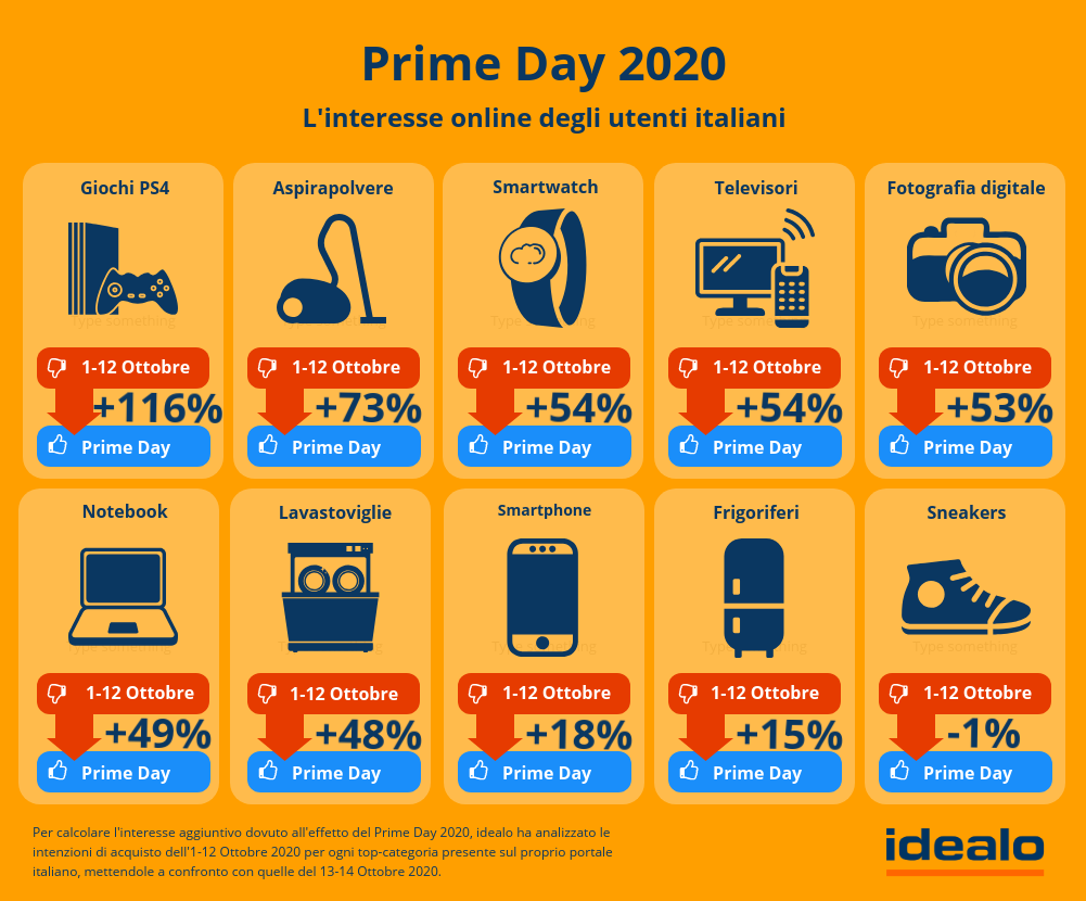 3primeday2020effettoprimeday-1602771772.png